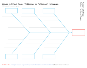 003 Template Ideas Cause And Effect Diagram Blank Shocking regarding Blank Fishbone Diagram Template Word