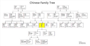 005 Template Ideas Editable Family Tree Templates pertaining to Powerpoint Genealogy Template