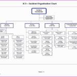 025 Organogram Template Word Best Of Blank Flow Chart For For Organogram Template Word Free