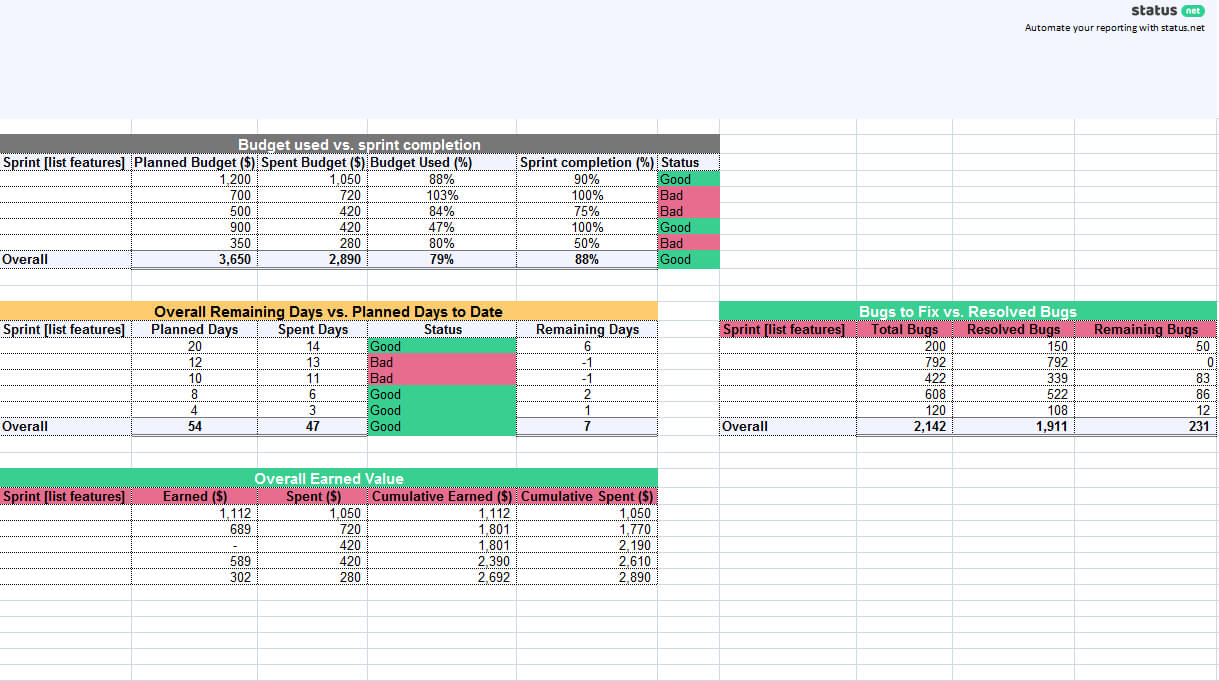 1 Must Have Agile Status Report Template | Free Download With Regard To Agile Status Report Template