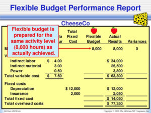 11Th Edition Chapter Ppt Download with regard to Flexible Budget Performance Report Template