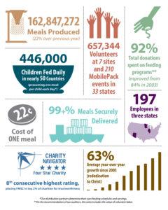 2012-13 Annual Report Infographic … | Annual Report | Annua… regarding Non Profit Annual Report Template