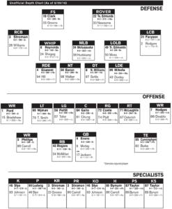 24 Images Of Custom Football Depth Chart Template with regard to Blank Football Depth Chart Template