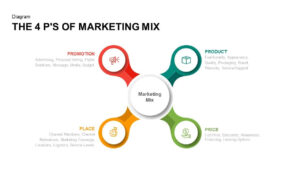 4 P's Of Marketing Mix Powerpoint Template & Keynote Slide pertaining to Price Is Right Powerpoint Template
