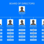 40 Organizational Chart Templates (Word, Excel, Powerpoint) with regard to Organogram Template Word Free