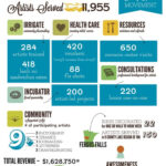 5 Must Have Nonprofit Infographic Templates To Supercharge With Annual Review Report Template