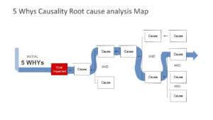 5 Why'S Powerpoint Templates for Root Cause Analysis Template Powerpoint