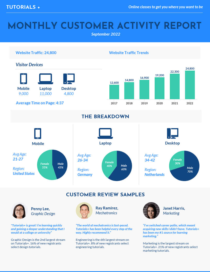 50+ Customizable Annual Report Design Templates, Examples Throughout Good Report Templates