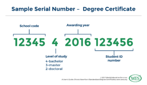 A User's Guide: China's New Non-Standardized Degree Certificate pertaining to Doctorate Certificate Template