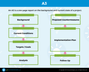 A3 – Template & Example inside A3 Report Template