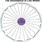 Abundance In Life Wheel |  The Printable Pdf Of The intended for Wheel Of Life Template Blank