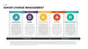 Adkar Change Management Powerpoint Template & Keynote in Change Template In Powerpoint