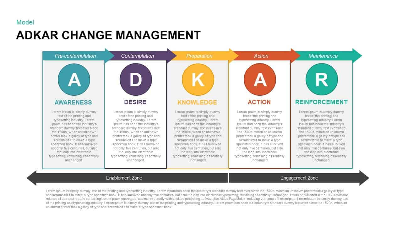 Adkar Change Management Powerpoint Template & Keynote Within How To Change Template In Powerpoint