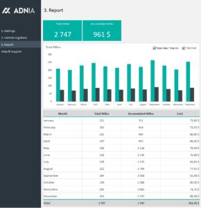 Adnia Mileage Tracker Template inside Mileage Report Template