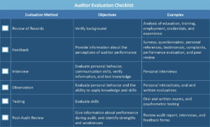 All About Operational Audits | Smartsheet within Gmp Audit Report Template