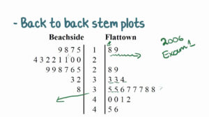 Back To Back Stem And Leaf Plots | Passy's World Of Mathematics with Blank Stem And Leaf Plot Template