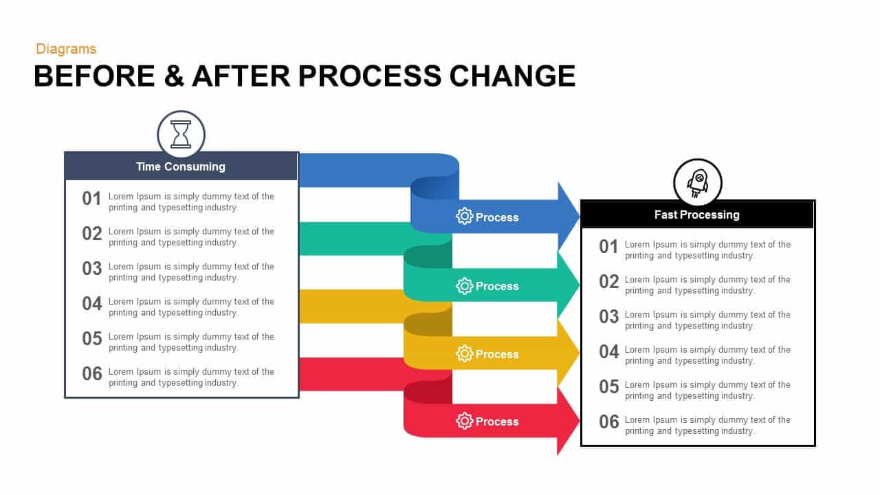 Before And After Process Change Powerpoint Template And Keynote With Regard To How To Change Powerpoint Template