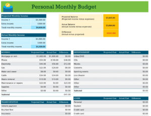 Budget Report Template Project Summary Excel Performance throughout Flexible Budget Performance Report Template