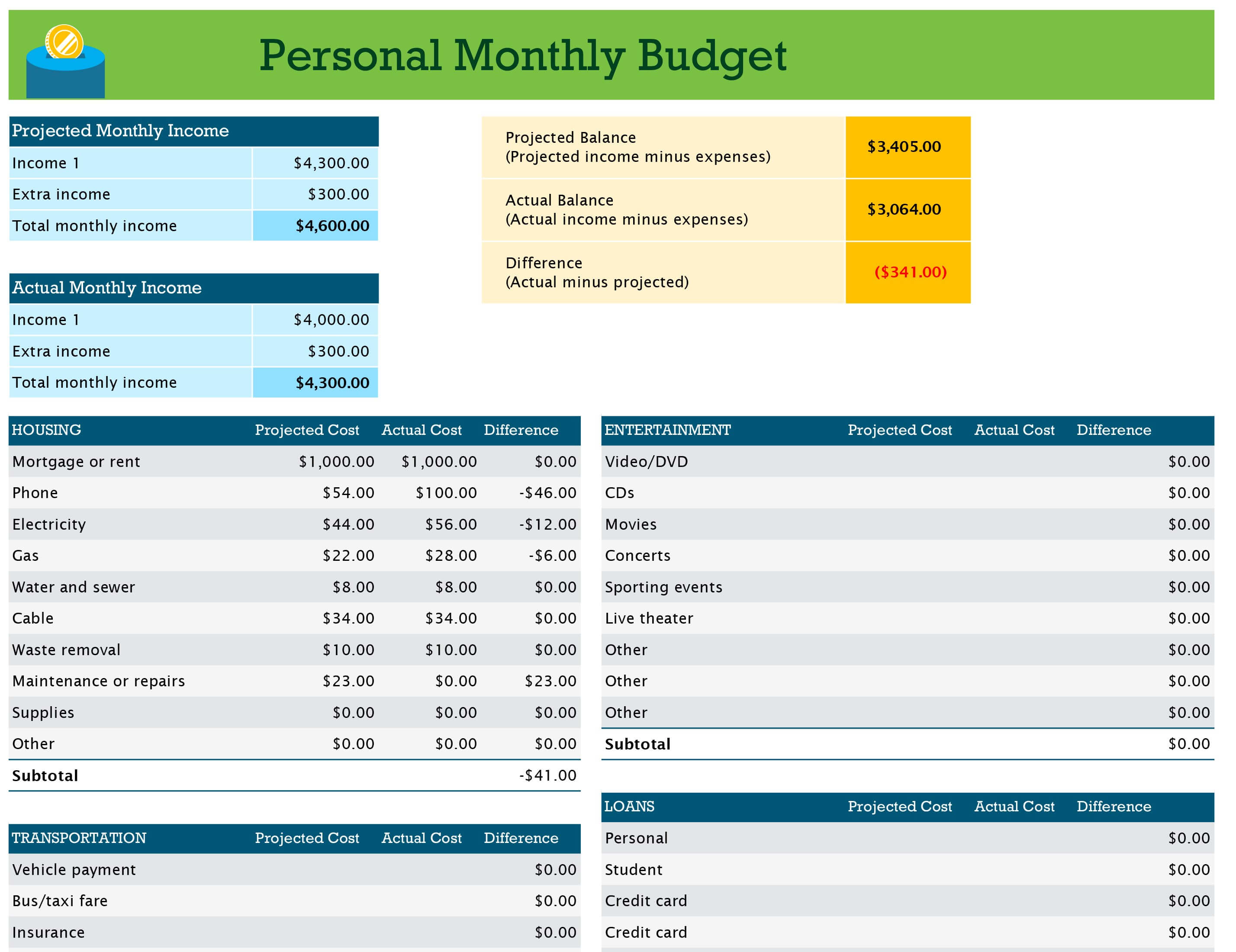 Budgets – Office Throughout Annual Budget Report Template