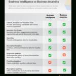 Business Intelligence Vs Business Analytics | Bi Vs Ba With Market Intelligence Report Template