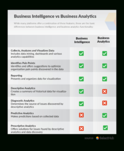 Business Intelligence Vs Business Analytics | Bi Vs Ba with Market Intelligence Report Template