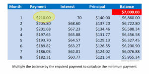 Calculate Credit Card Payments & Costs for Credit Card Payment Plan Template
