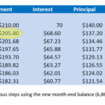 Calculate Credit Card Payments & Costs Throughout Credit Card Interest Calculator Excel Template