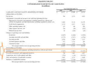 Capital Expenditures – Definition, Overview And Examples regarding Capital Expenditure Report Template