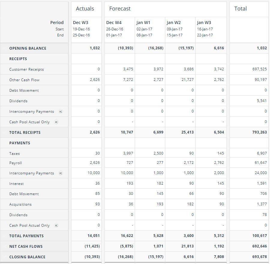 Cash Flow Forecasting Template Inside Cash Position Report Template