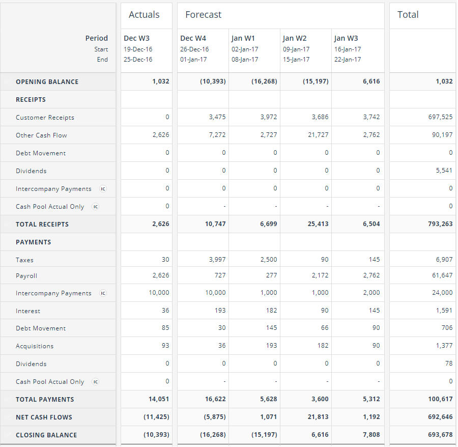 Cash Flow Forecasting Template Intended For Liquidity Report Template