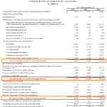 Cash Flow Statement – How A Statement Of Cash Flows Works With Cash Position Report Template