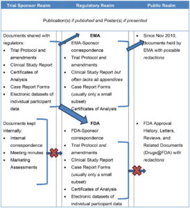 Clinical Study Reports Of Randomised Controlled Trials: An regarding Clinical Trial Report Template