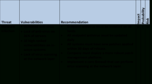 Communicating Risk To Executive Leadership Throughout Threat Assessment Report Template