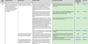 Compliance-Driven Development Or The Story Behind Swiftype's regarding Pci Dss Gap Analysis Report Template