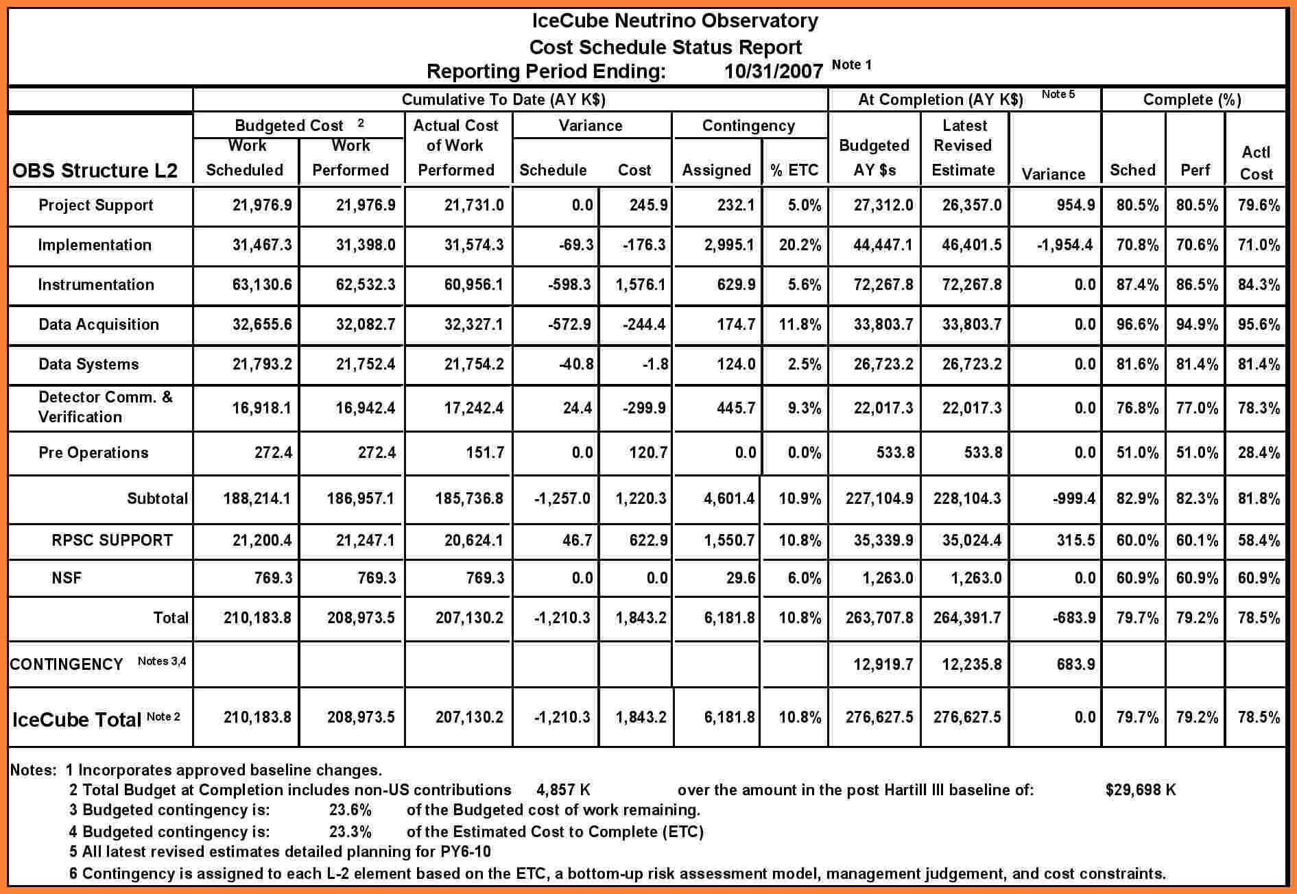 Construction Project Status Report Template 4 – Elsik Blue Pertaining To Construction Status Report Template
