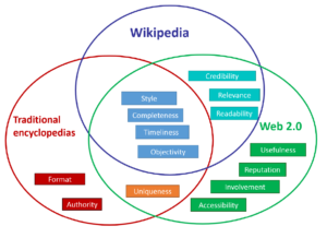 Data Quality – Wikipedia with regard to Data Quality Assessment Report Template