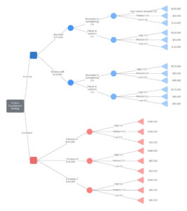 Decision Tree Maker | Lucidchart for Blank Decision Tree Template
