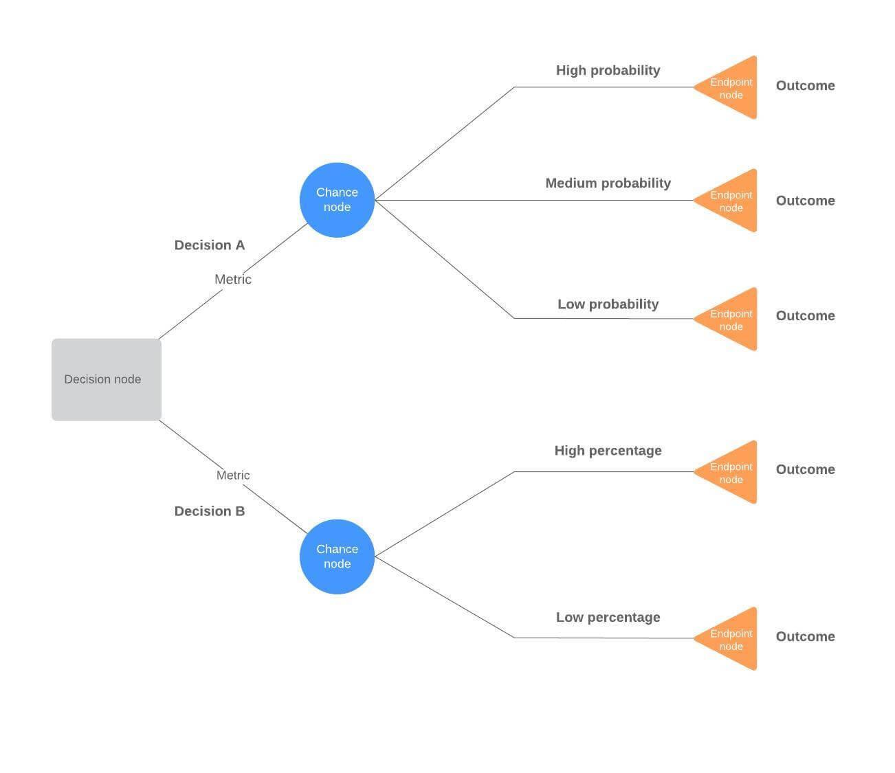 Decision Tree Maker | Lucidchart Regarding Blank Decision Tree Template