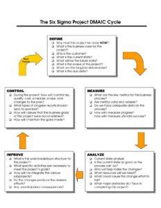 Dmaic Report Template Cool Best Photos Of Six Sigma Dmaic with regard to Dmaic Report Template
