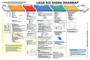 Dmaic Report Template Lean Six Sigma Flow Chart Project regarding Dmaic Report Template