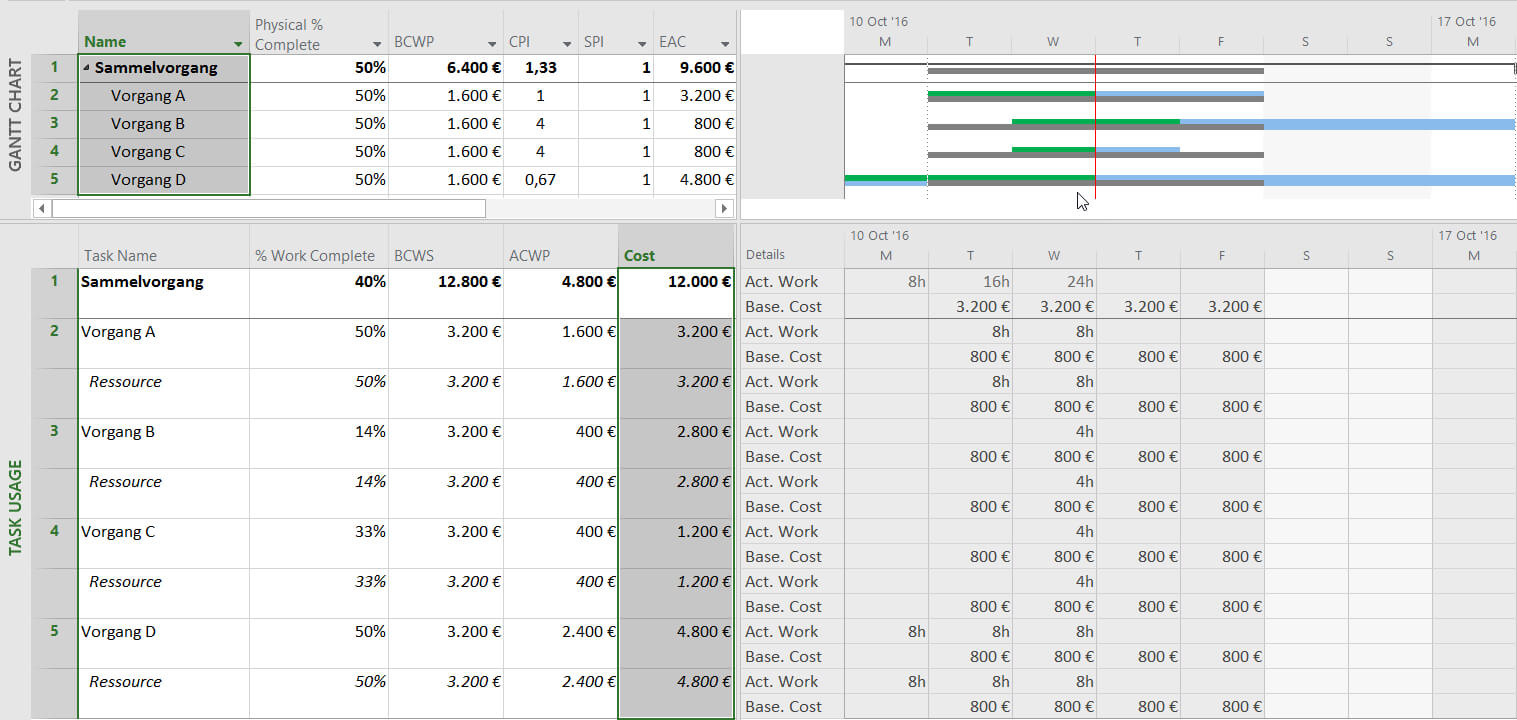 Earned Value Analysis With Microsoft Project – Why And How Inside Earned Value Report Template