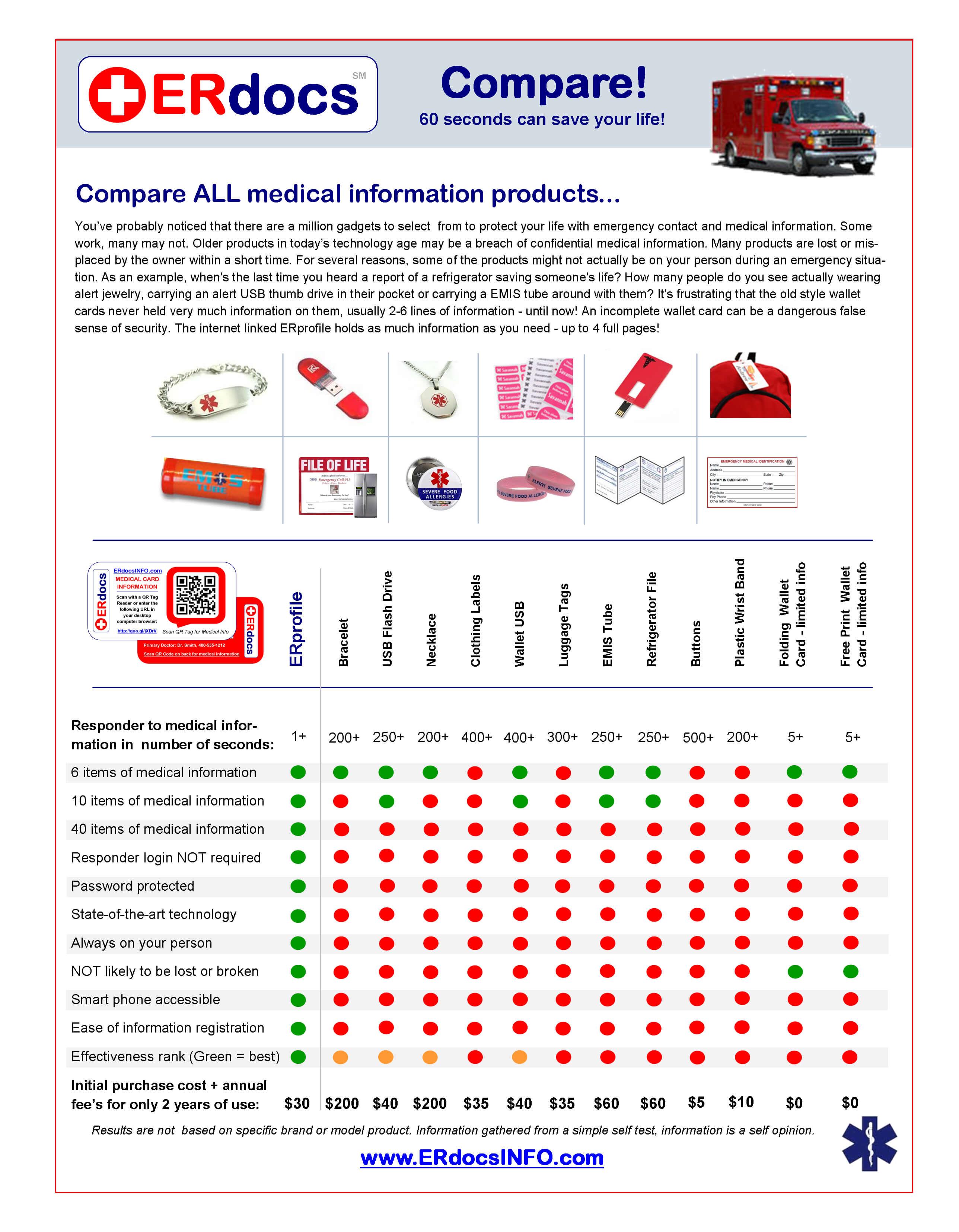 Emergency Medical Erprofile And Wallet Id Card | Erdocs Intended For Medical Alert Wallet Card Template