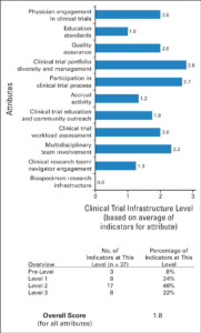 Example Of Clinical Trial Assessment Of Infrastructure in Clinical Trial Report Template