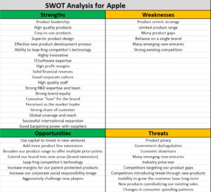 Example Swot For Apple – The Marketing Study Guide regarding Strategic Analysis Report Template