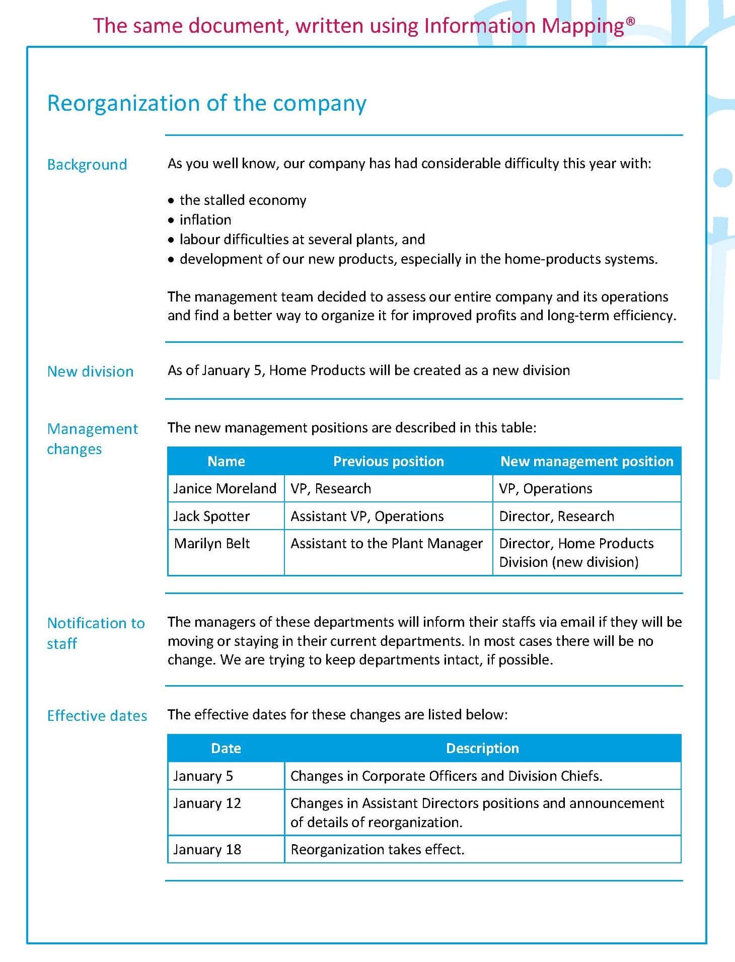 Examples – Information Mapping Information Mapping Within Information Mapping Word Template
