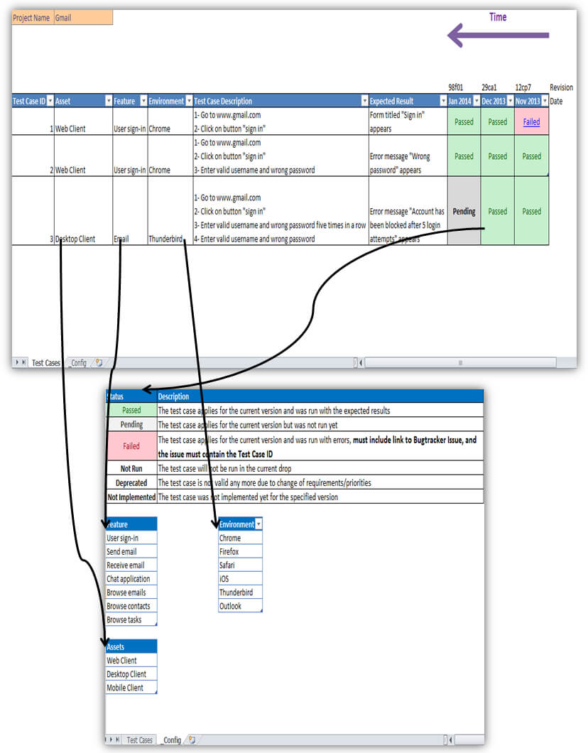 Excel - Looking For An Excellent Example Of Using A Throughout Software Test Report Template Xls
