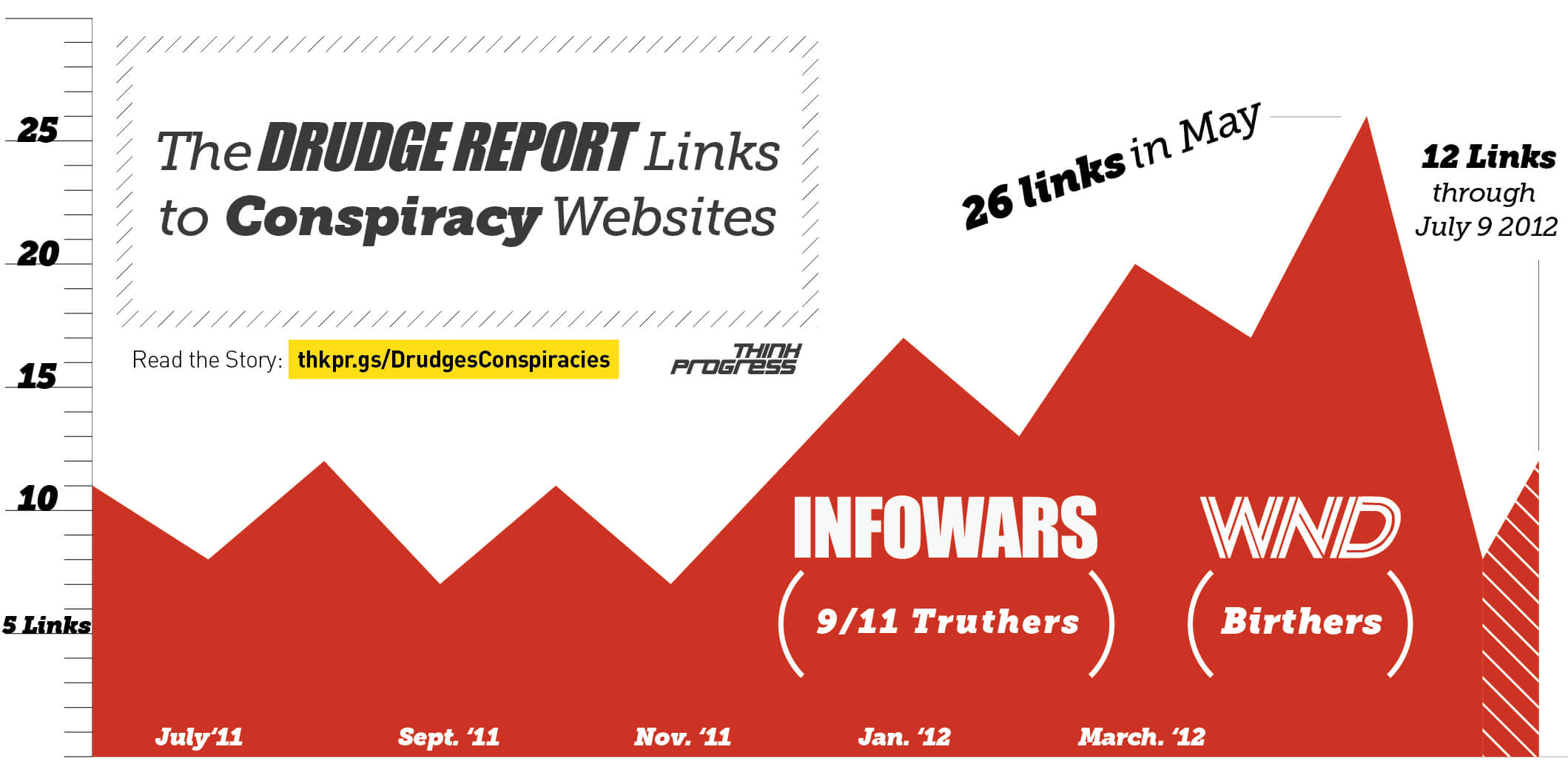 Fantastic Graphic From #thinkprogress: Drudge Report Exposed Intended For Drudge Report Template