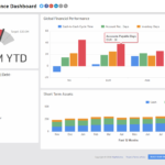 Financial Performance | Executive Dashboard Examples - Klipfolio with regard to Financial Reporting Dashboard Template