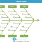 Fishbone Diagram (Aka Cause & Effect Diagram) – Template Intended For Blank Fishbone Diagram Template Word