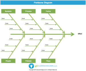 Fishbone Diagram (Aka Cause & Effect Diagram) – Template intended for Blank Fishbone Diagram Template Word